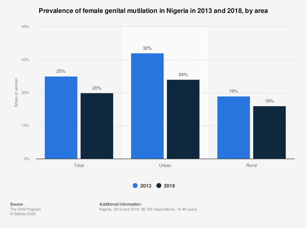 Statistic: Prevalence of female genital mutilation in Nigeria in 2013 and 2018, by area | Statista