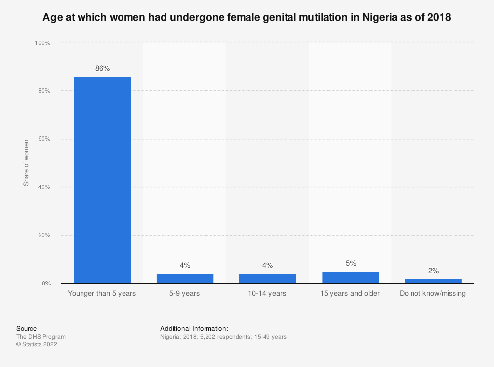 Statistic: Age at which women had undergone female genital mutilation in Nigeria as of 2018 | Statista