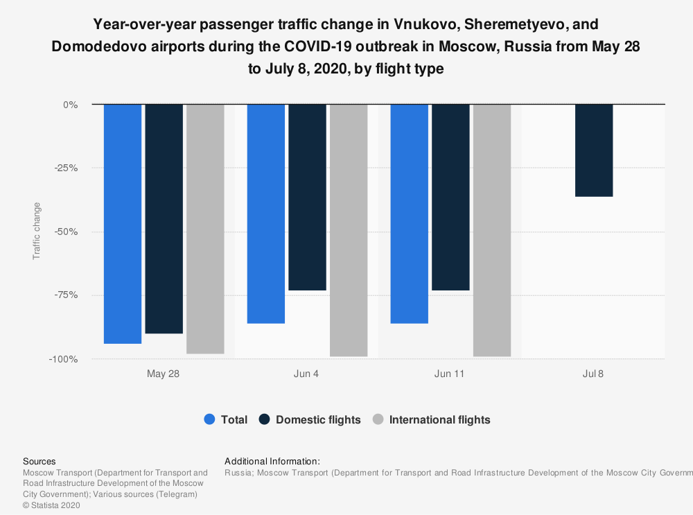 Statistic: Passenger traffic change in Vnukovo, Sheremetyevo, and Domodedovo airports during the COVID-19 outbreak in Moscow, Russia from May 28 to July 8, 2020, by flight type* | Statista