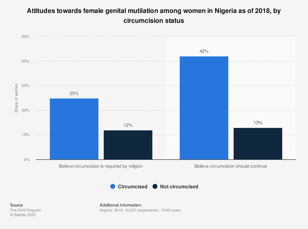 Statistic: Attitudes towards female genital mutilation among women in Nigeria as of 2018, by circumcision status | Statista