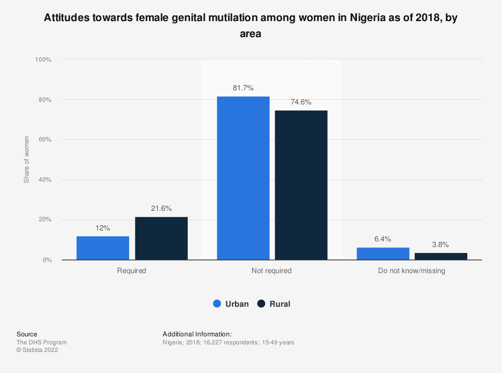 Statistic: Attitudes towards female genital mutilation among women in Nigeria as of 2018, by area   Statista