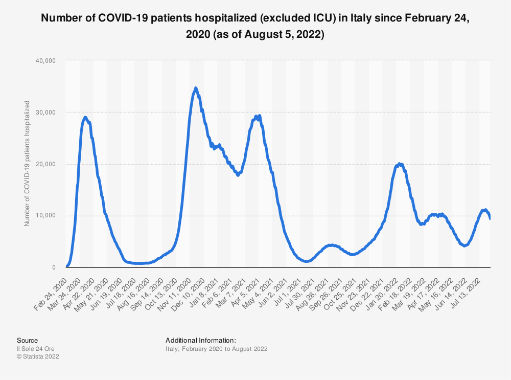 Statistic: Number of COVID-19 patients hospitalized (excluded ICU) in Italy since February 24, 2020 (as of August 3) | Statista