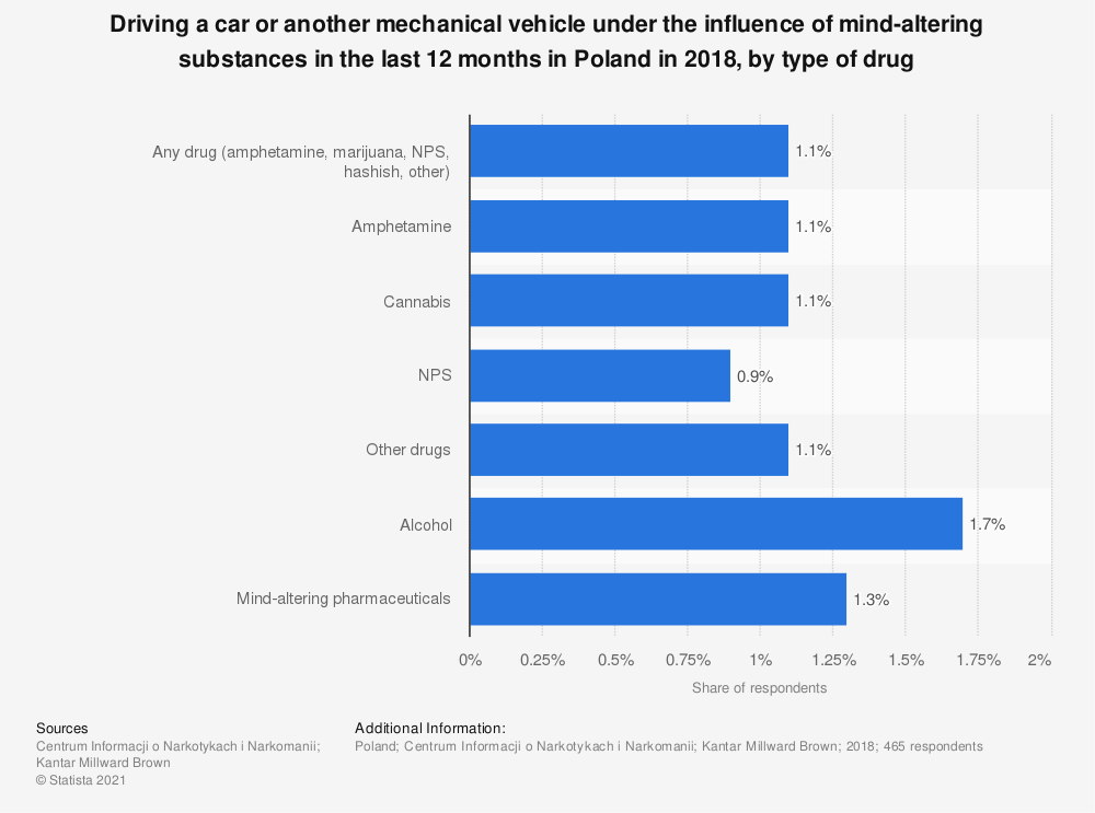 Statistic: Driving a car or another mechanical vehicle under the influence of mind-altering substances in the last 12 months in Poland in 2018, by type of drug | Statista