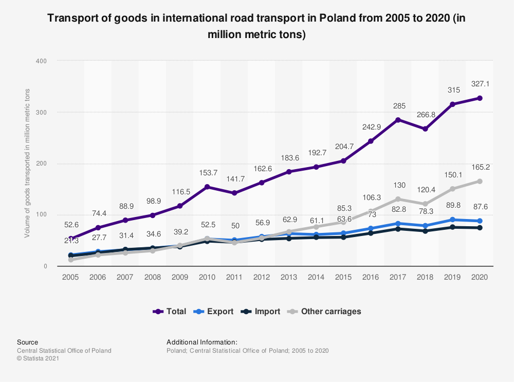 Statistic: Transport of goods in international road transport in Poland from 2005 to 2020 (in million metric tons) | Statista