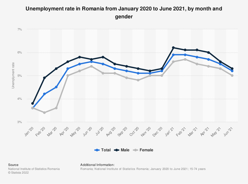 Statistic: Unemployment rate in Romania from January 2020 to April 2021, by month and gender   Statista