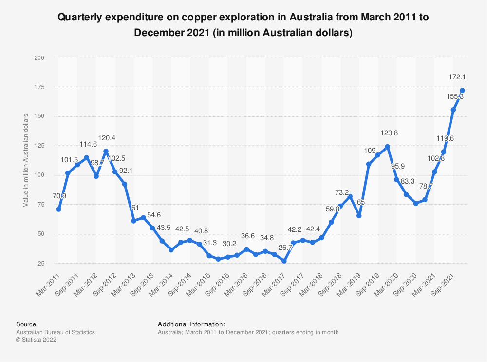 Statistic: Quarterly expenditure on copper exploration in Australia from March 2011 to March 2021 (in million Australian dollars) | Statista