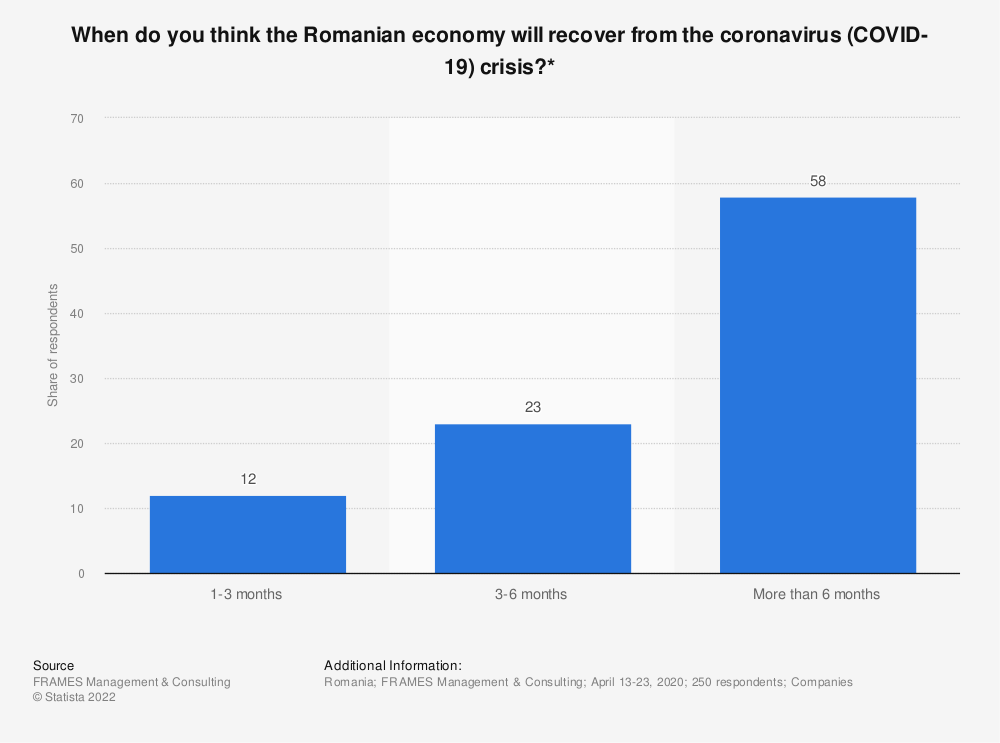 Statistic: When do you think the Romanian economy will recover from the coronavirus (COVID-19) crisis?* | Statista
