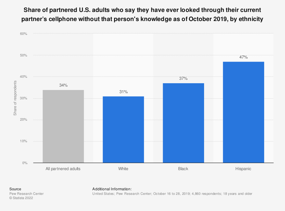 Statistic: Share of partnered U.S. adults who say they have ever looked through their current partner's cellphone without that person's knowledge as of October 2019, by ethnicity | Statista