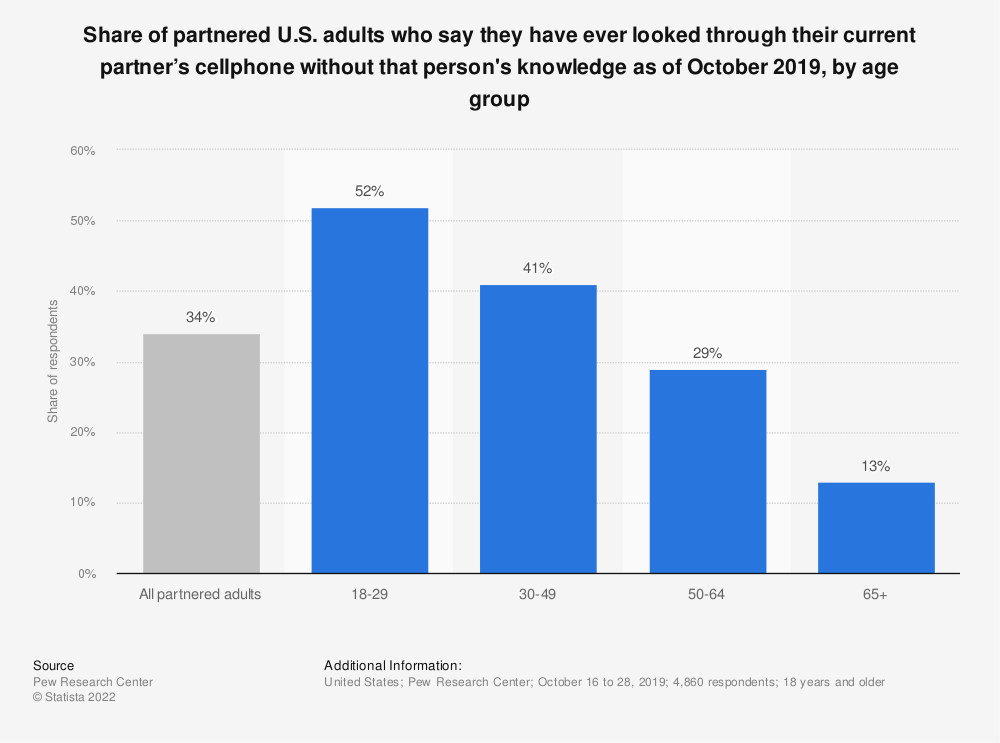 Statistic: Share of partnered U.S. adults who say they have ever looked through their current partner's cellphone without that person's knowledge as of October 2019, by age group | Statista
