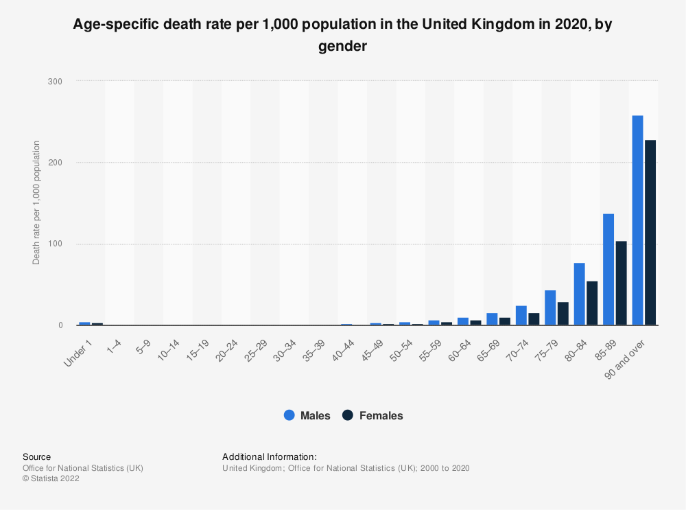 Statistic: Age-specific death rate per 1,000 population in the United Kingdom in 2018, by gender | Statista
