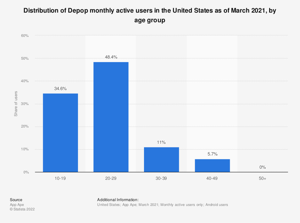 Statistic: Distribution of Depop users in the United States as of May 2020, by age group | Statista