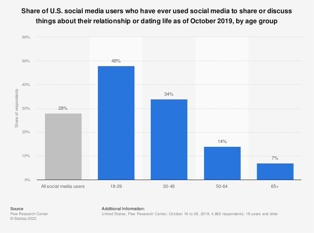 Statistic: Share of U.S. social media users who have ever used social media to share or discuss things about their relationship or dating life as of October 2019, by age group   Statista