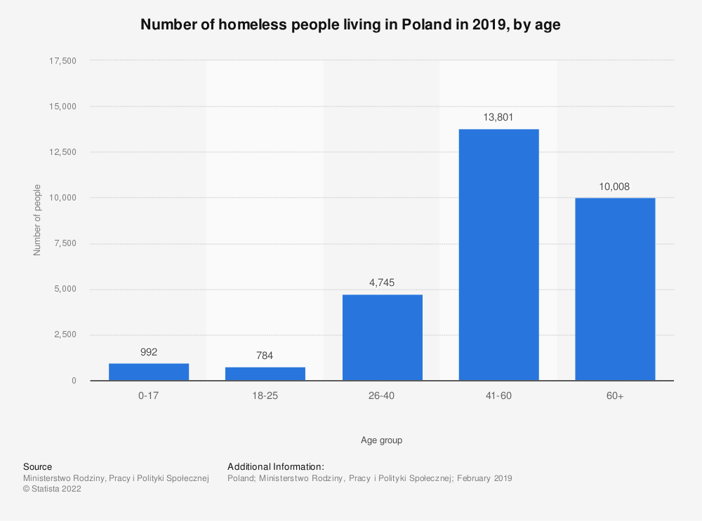Statistic: Number of homeless people living in Poland in 2019, by age | Statista