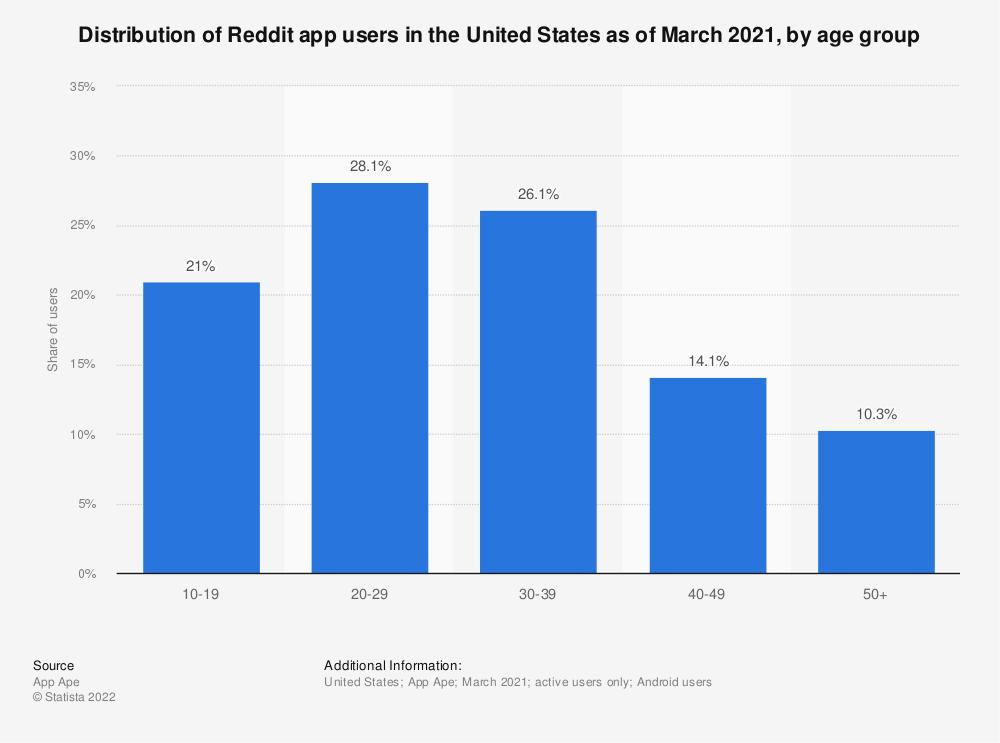 Statistic: Distribution of Reddit app users in the United States as of March 2021, by age group | Statista