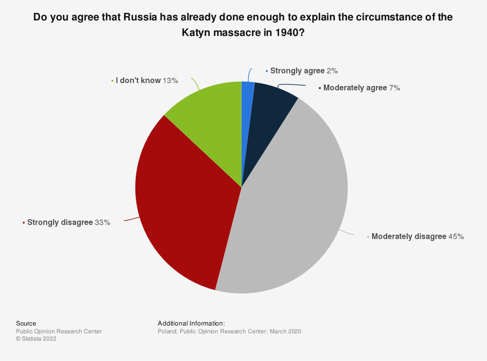 Statistic: Do you agree that Russia has already done enough to explain the circumstance of the Katyn massacre in 1940?   Statista
