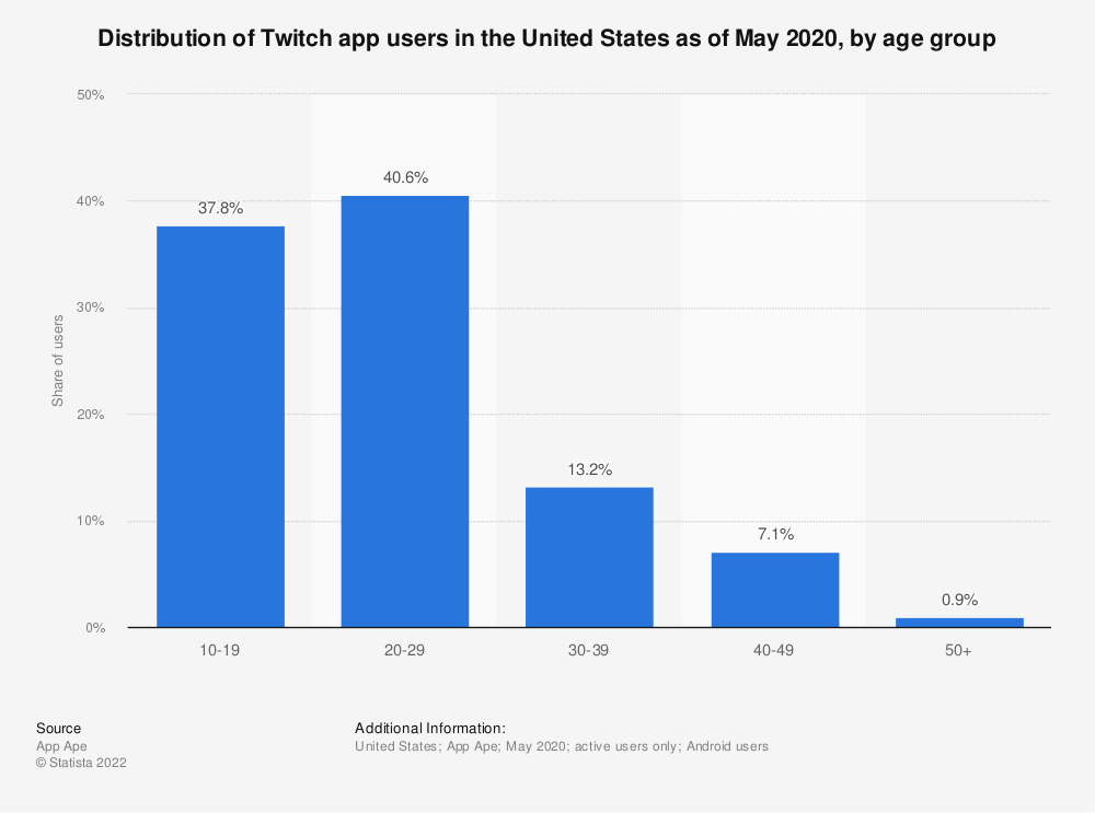 Statistic: Distribution of Twitch app users in the United States as of May 2020, by age group   Statista