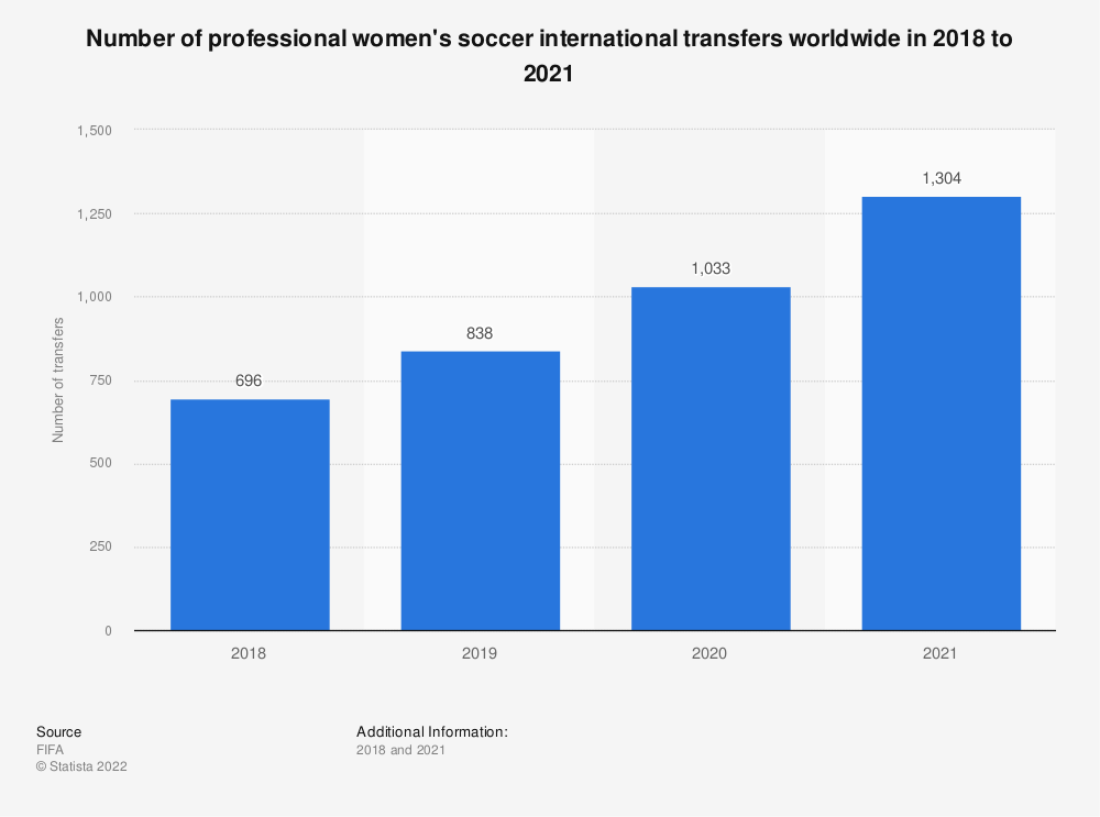 Statistic: Number of professional women's soccer international transfers worldwide in 2018 and 2019 | Statista