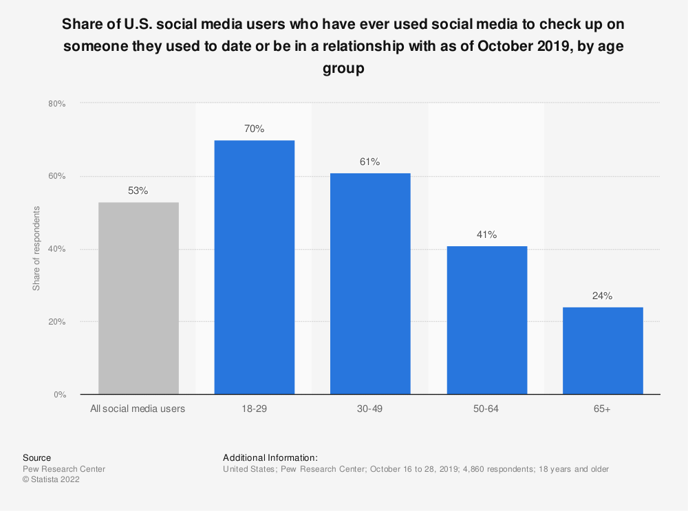 Statistic: Share of U.S. social media users who have ever used social media to check up on someone they used to date or be in a relationship with as of October 2019, by age group | Statista