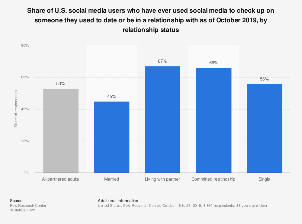 Statistic: Share of U.S. social media users who have ever used social media to check up on someone they used to date or be in a relationship with as of October 2019, by relationship status   Statista