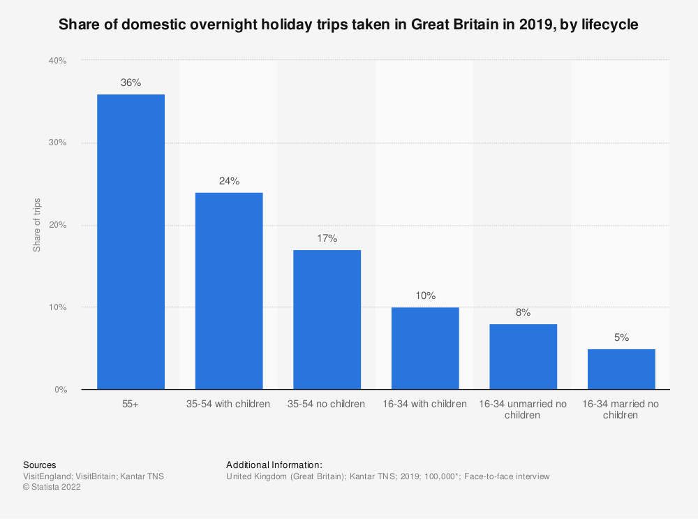 Statistic: Share of domestic overnight holiday trips taken in Great Britain in 2019, by lifecycle  | Statista