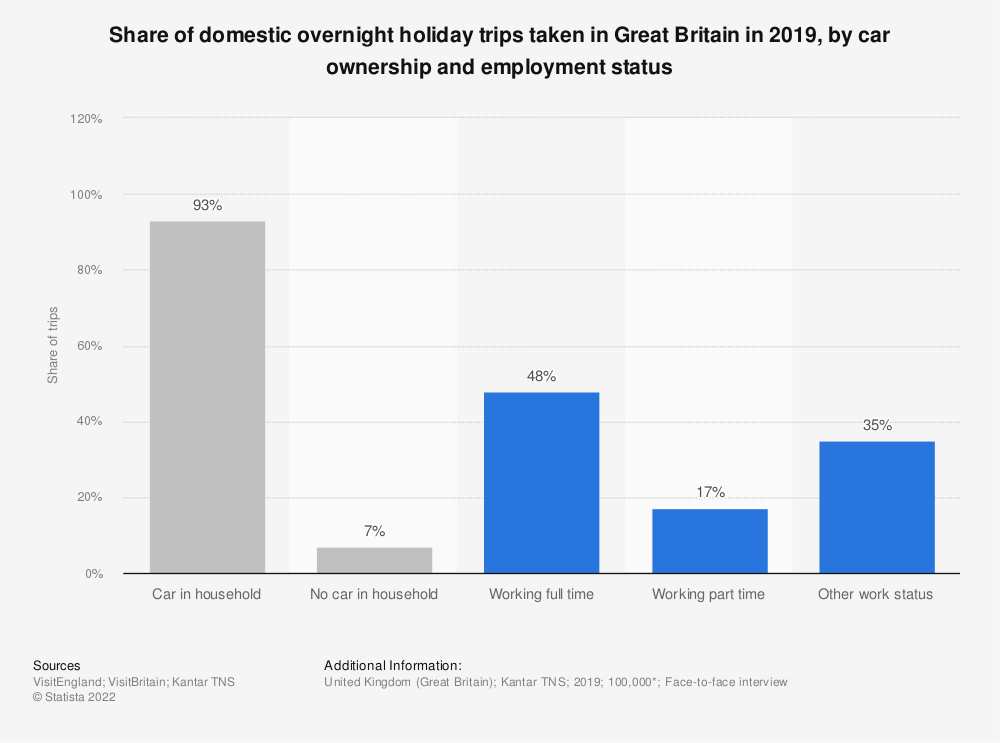 Statistic: Share of domestic overnight holiday trips taken in Great Britain in 2019, by car ownership and employment status | Statista