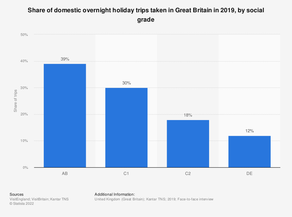 Statistic: Share of domestic overnight holiday trips taken in Great Britain in 2019, by social grade | Statista