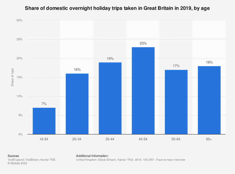 Statistic: Share of domestic overnight holiday trips taken in Great Britain in 2019, by age | Statista