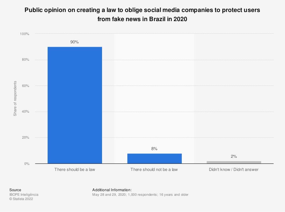 Statistic: Public opinion on creating a law to oblige social media companies to protect users from fake news in Brazil in 2020 | Statista