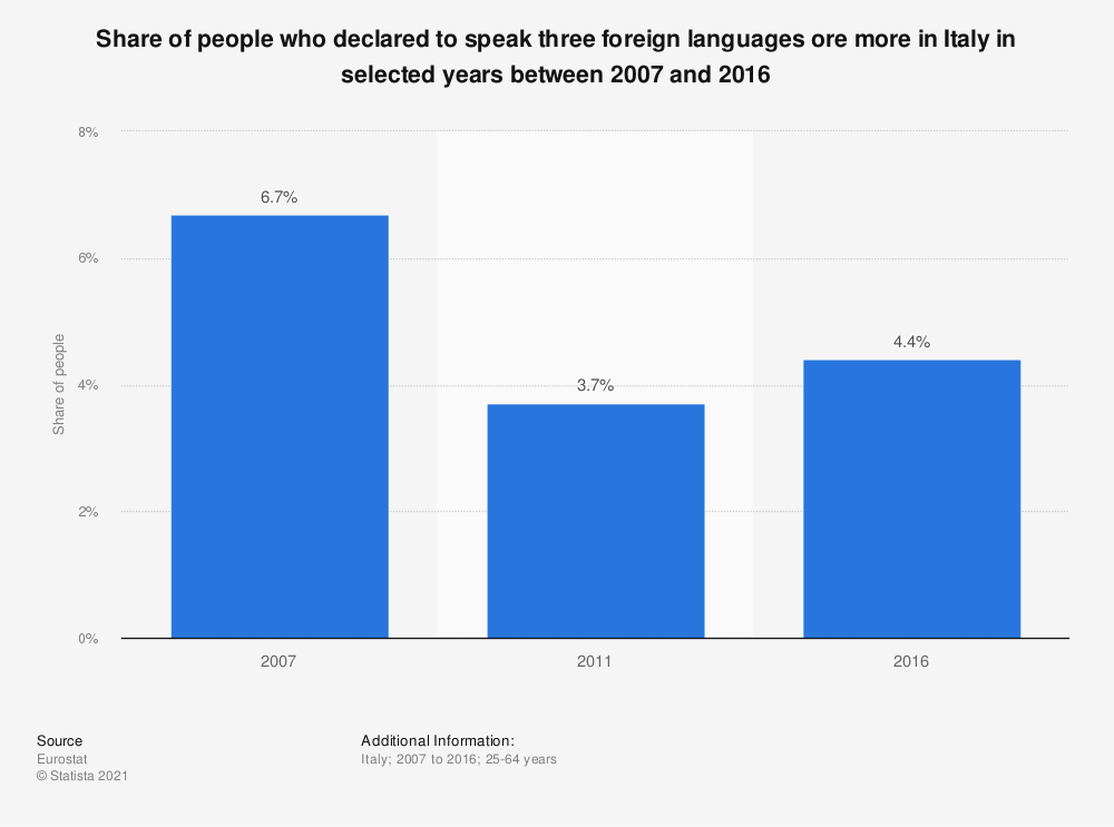 Statistic: Share of people who declared to speak three foreign languages ore more in Italy in selected years between 2007 and 2016 | Statista