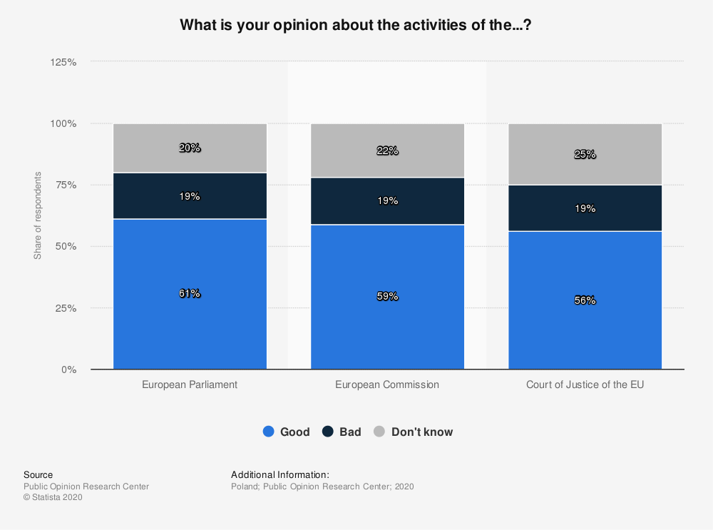 Statistic: What is your opinion about the activities of the...? | Statista