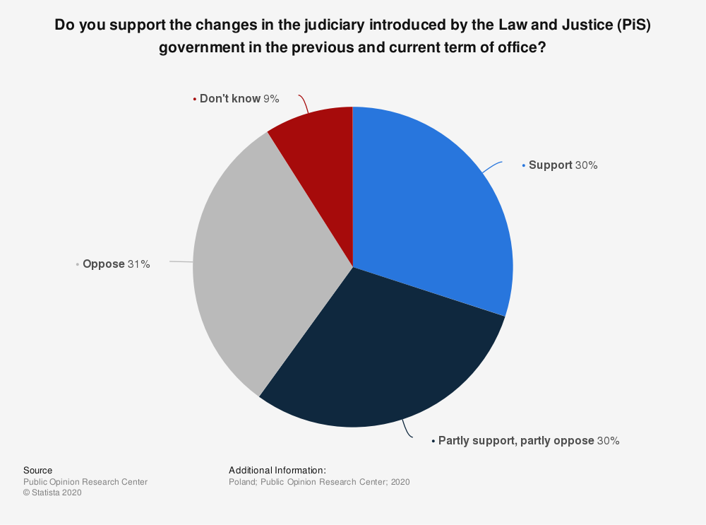 Statistic: Do you support the changes in the judiciary introduced by the Law and Justice (PiS) government in the previous and current term of office? | Statista