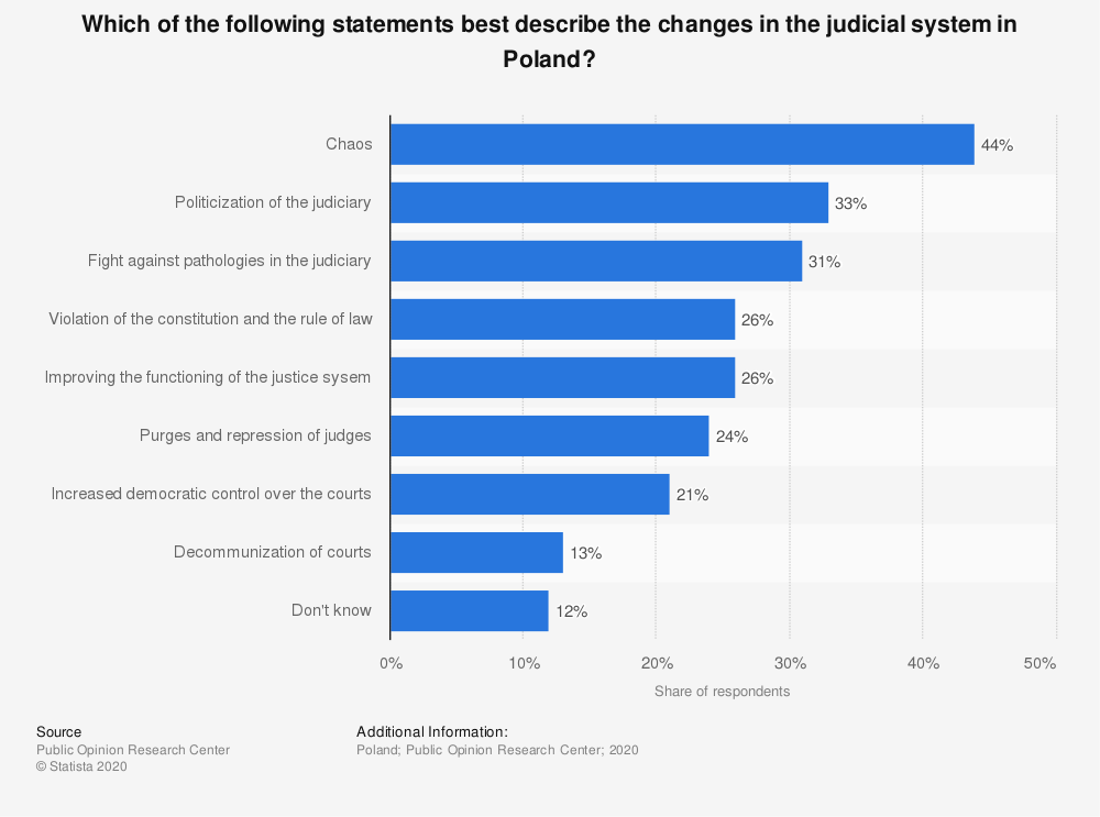 Statistic: Which of the following statements best describe the changes in the judicial system in Poland? | Statista