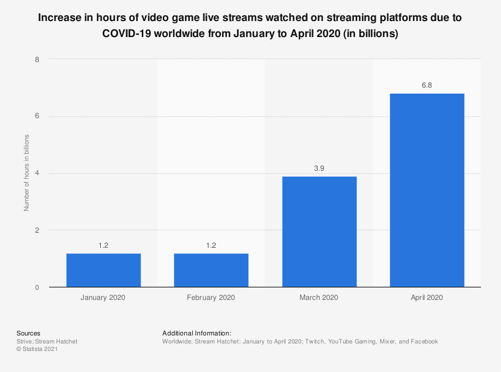 Statistic: Number of hours of video game live streams watched on streaming platforms worldwide from January to April 2020 (in billions) | Statista