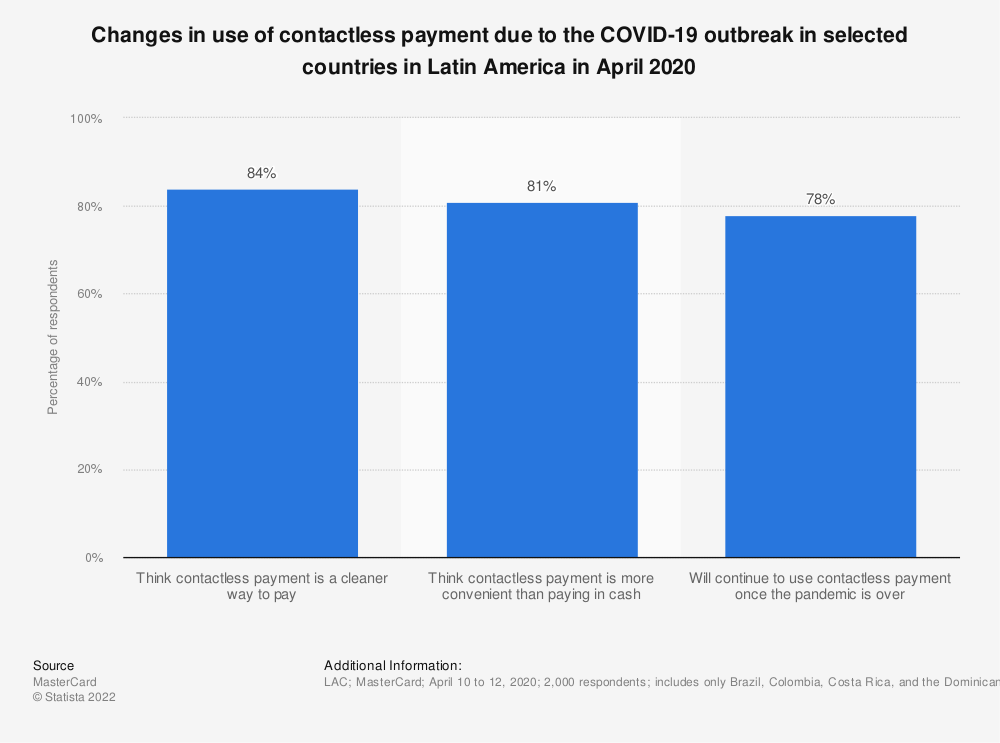 Statistic: Changes in use of contactless payment due to the COVID-19 outbreak in selected countries in Latin America in April 2020 | Statista