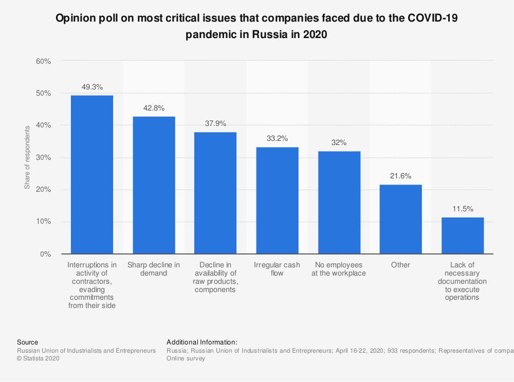 Statistic: Opinion poll on most critical issues that companies faced due to the COVID-19 pandemic in Russia in 2020 | Statista