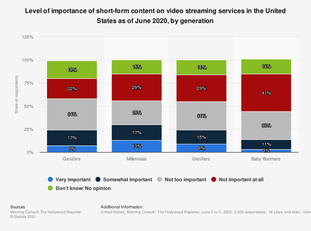 Statistic: Level of importance of short-form content on video streaming services in the United States as of June 2020, by generation  | Statista