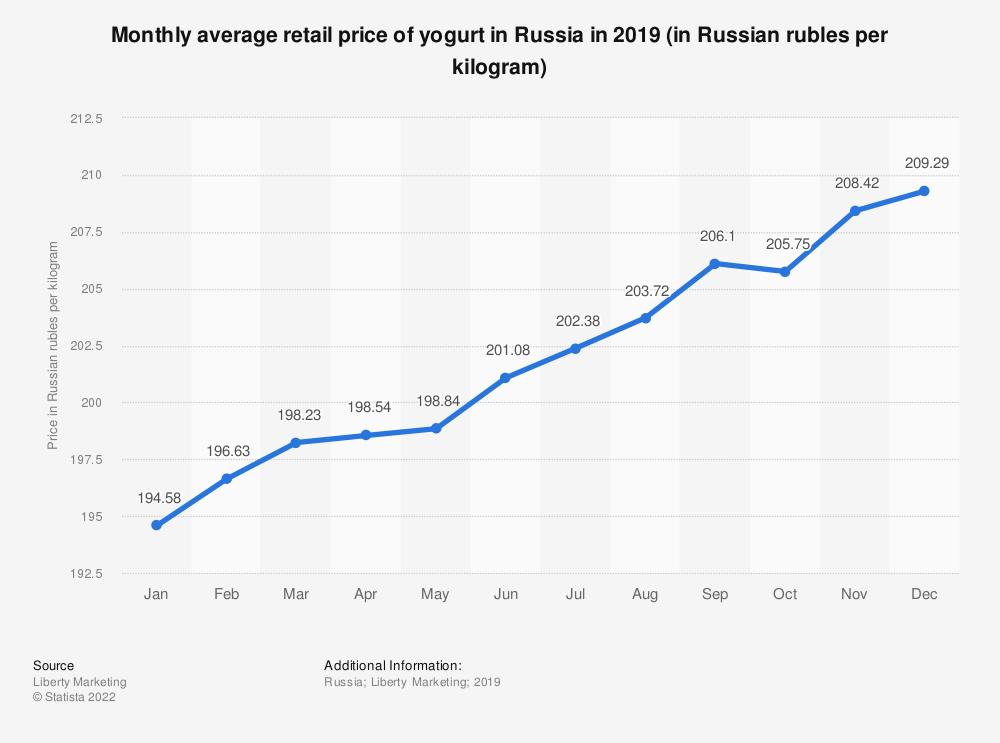 Statistic: Monthly average retail price of yogurt in Russia in 2019 (in Russian rubles per kilogram)   Statista