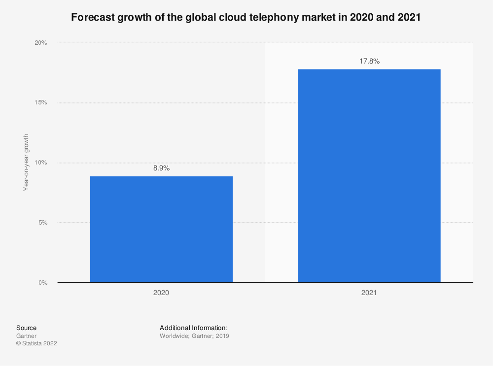 Statistic: Forecast growth of the global cloud telephony market in 2020 and 2021   Statista
