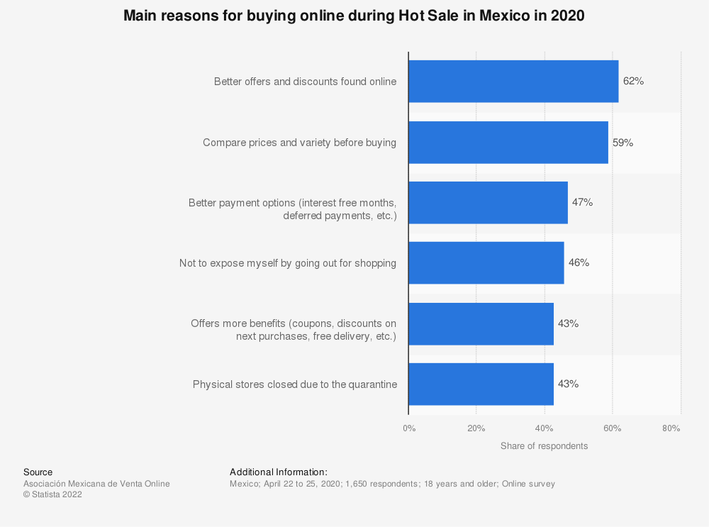 Statistic: Main reasons for buying online during Hot Sale in Mexico in 2020   Statista