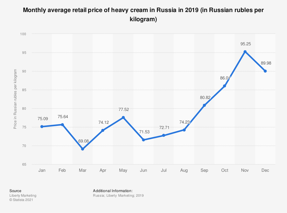 Statistic: Monthly average retail price of heavy cream in Russia in 2019 (in Russian rubles per kilogram) | Statista