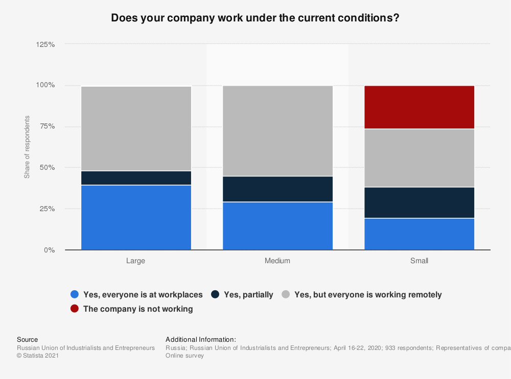 Statistic: Opinion poll on working mode in companies during the COVID-19 pandemic in Russia in 2020, by size | Statista