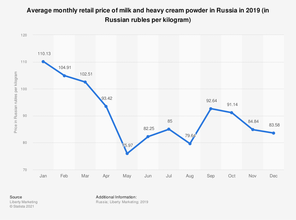 Statistic: Average monthly retail price of milk and heavy cream powder in Russia in 2019 (in Russian rubles per kilogram)   Statista