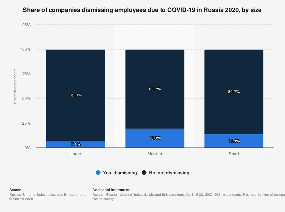 Statistic: Share of companies dismissing employees due to COVID-19 in Russia 2020, by size   Statista