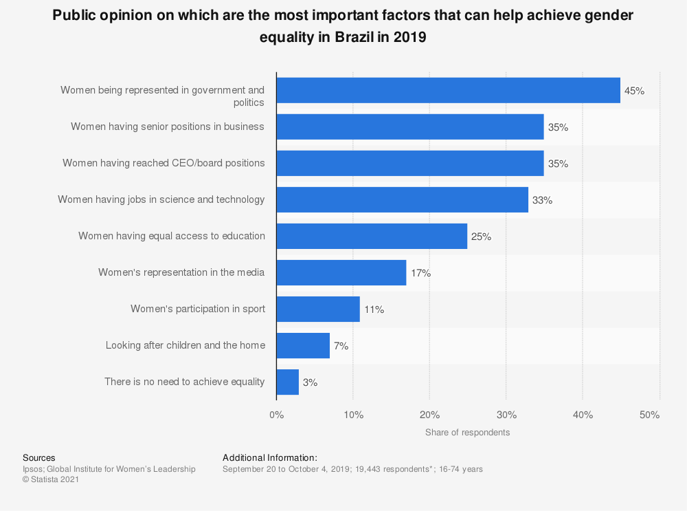 Statistic: Public opinion on which are the most important factors that can help achieve gender equality in Brazil in 2019 | Statista