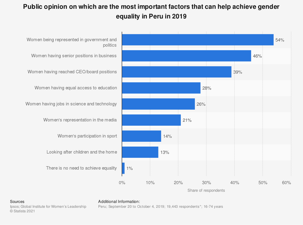 Statistic: Public opinion on which are the most important factors that can help achieve gender equality in Peru in 2019   Statista