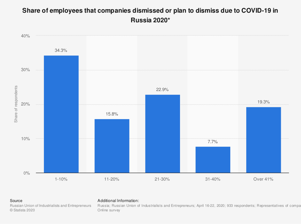 Statistic: Share of employees that companies dismissed or plan to dismiss due to COVID-19 in Russia 2020* | Statista