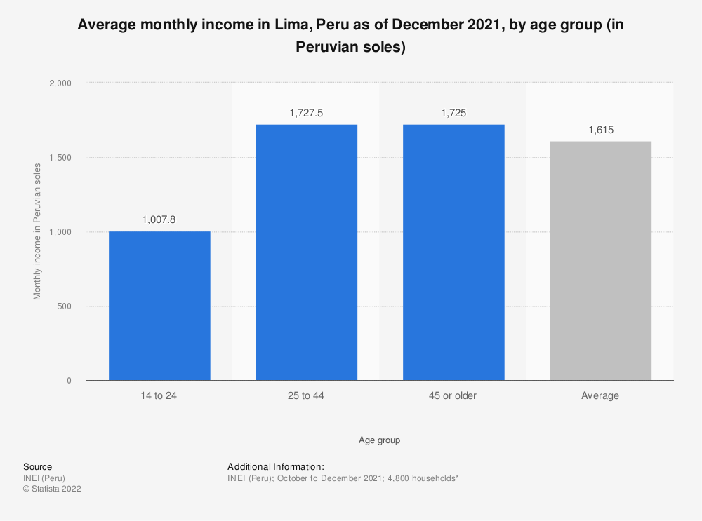 Statistic: Average monthly income in Lima, Peru as of February 2020, by age group (in Peruvian soles) | Statista