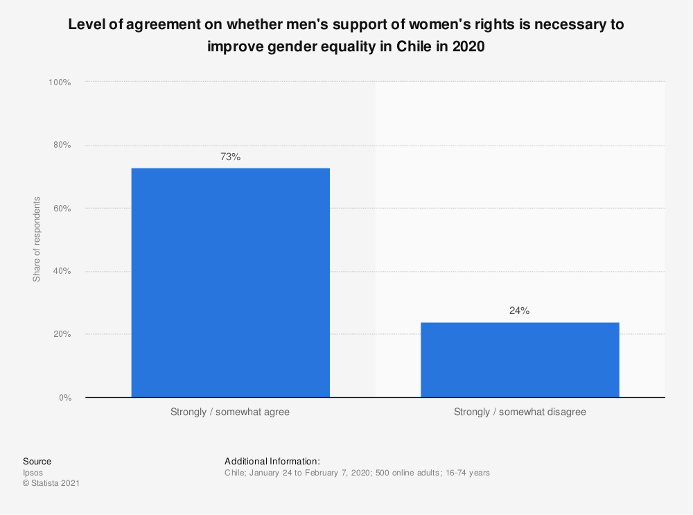 Statistic: Level of agreement on whether men's support of women's rights is necessary to improve gender equality in Chile in 2020 | Statista