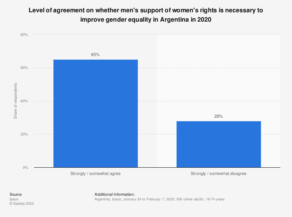 Statistic: Level of agreement on whether men's support of women's rights is necessary to improve gender equality in Argentina in 2020   Statista