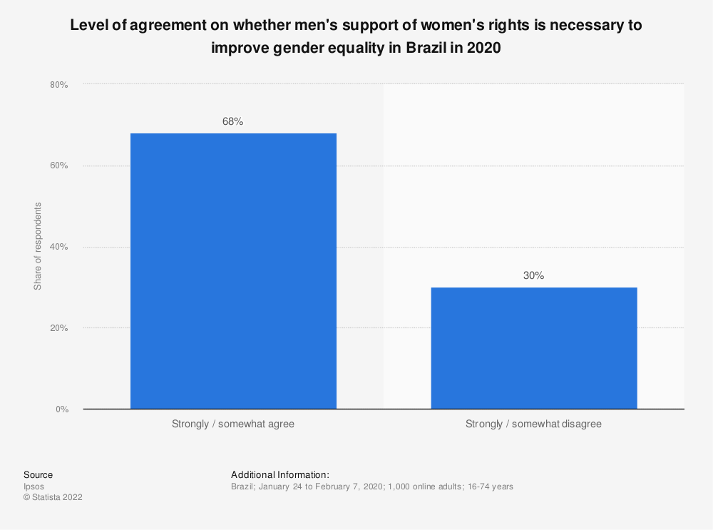 Statistic: Level of agreement on whether men's support of women's rights is necessary to improve gender equality in Brazil in 2020 | Statista